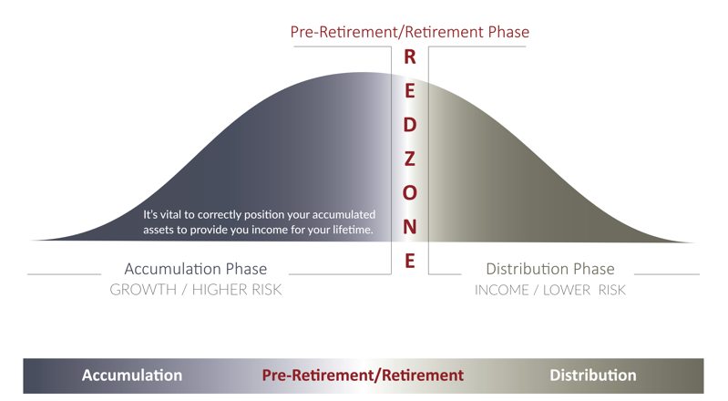 Are you in the retirement red zone?