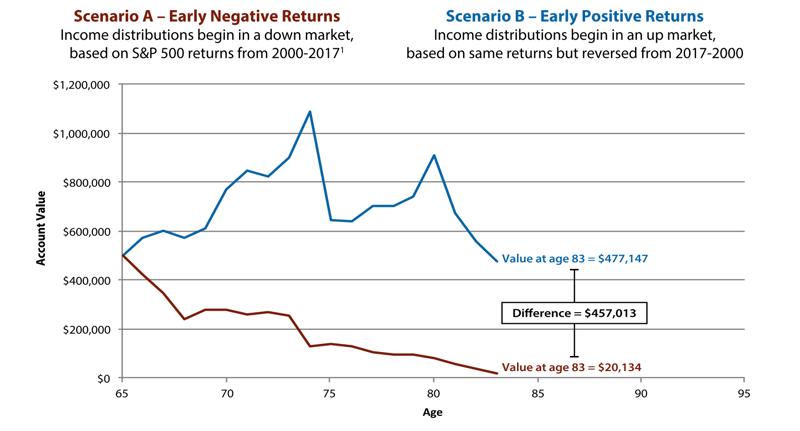Early Negative Returns vs. Early Positive Returns